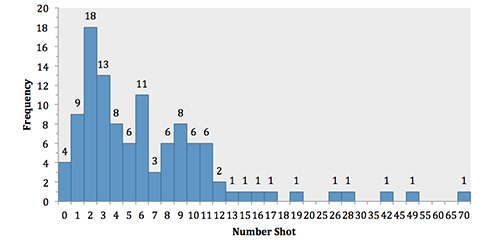 Figure 5. Number Shot Per Event
