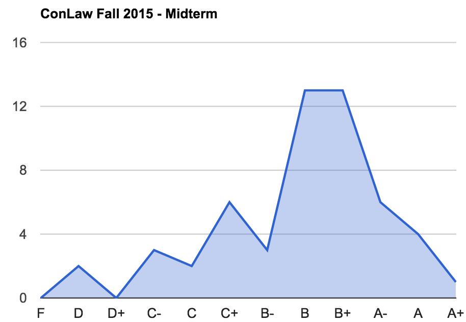 midterm-curve